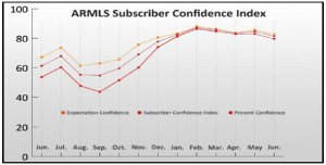 The June 2012 ARMLS Subscriber Confidence Index charted over the past 13 months.