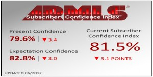 The ARMLS Subscriber Confidence Index percentages and bottom line for June 2012.